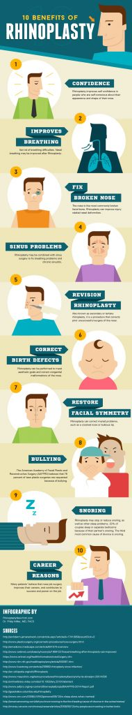 the many benefits of Rhinoplasty